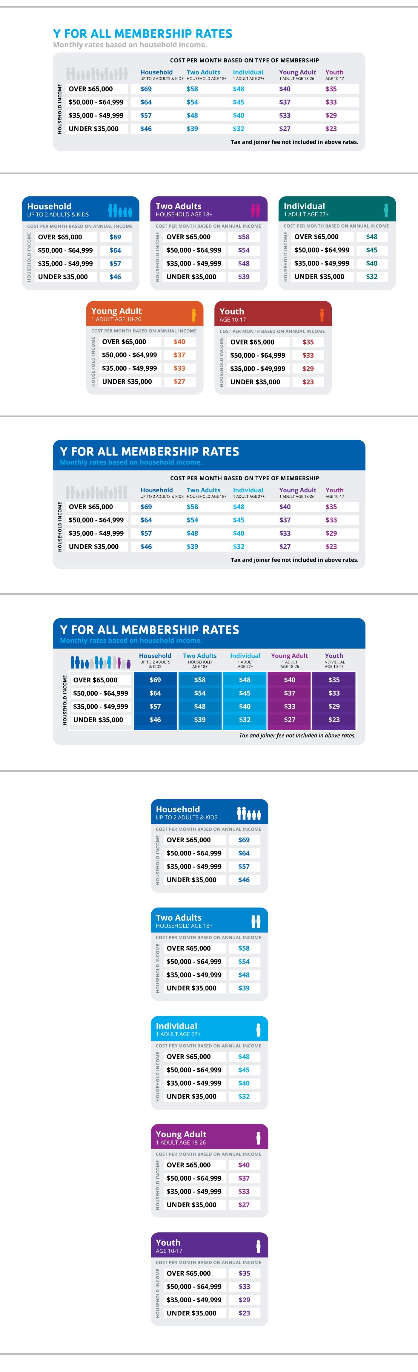 YMCA Digital Best Pratices: Income Based Membership Rates